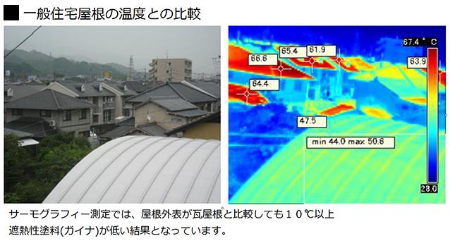 一般住宅屋根の温度との比較